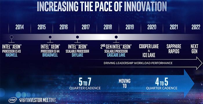 Intel最新Xeon处理器线路图曝光,10nm、7nm什么的在做了