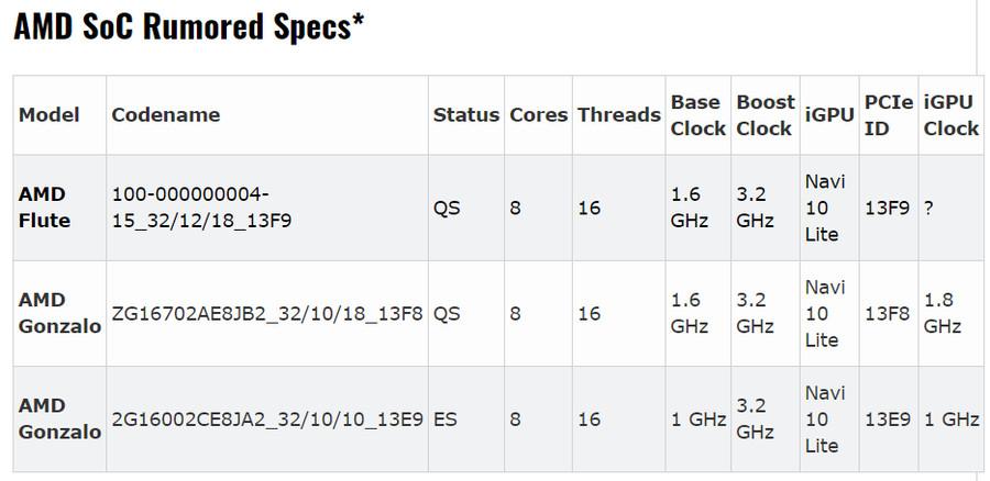 AMD_Flute_Spec_900