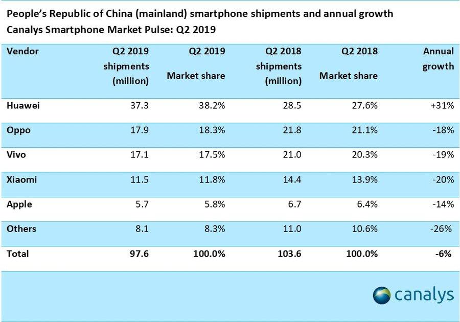 大陆智能手机出货量连续九个季度
