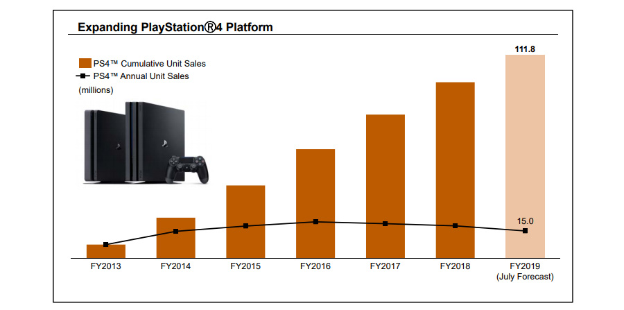 索尼宣称披露PS5的消息让PS4的销
