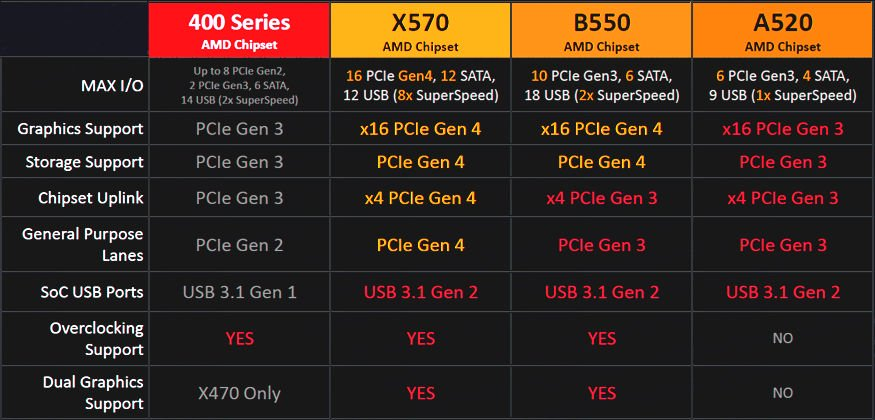 AMD-B550-and-A520-Chipset