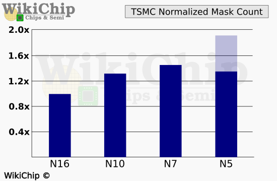 tsmc-mask-count