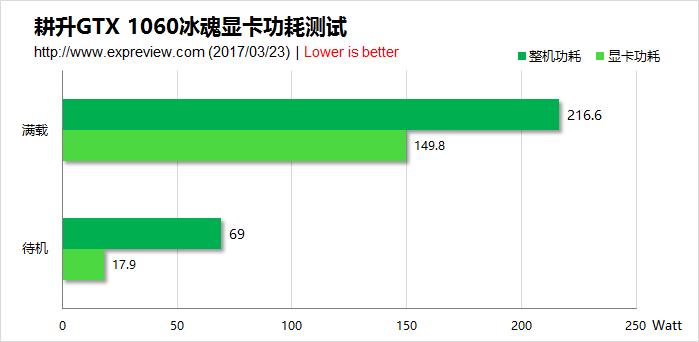 cpu水冷头设计图_耕升GeForce GTX 1060冰魂水冷显卡评测:静又凉下的高性能 - 超能网