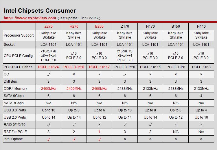 技嘉主板怎么样_Intel 200系列芯片组有何改进? - Intel 200芯片组杀到,技嘉Aorus Z270X ...
