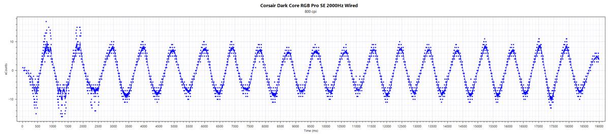 Test_XCount_2000Hz_wired